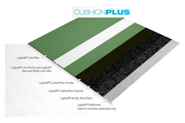 laykold court surfacing cushion