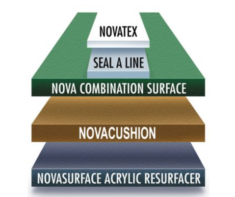 nova court surfacing